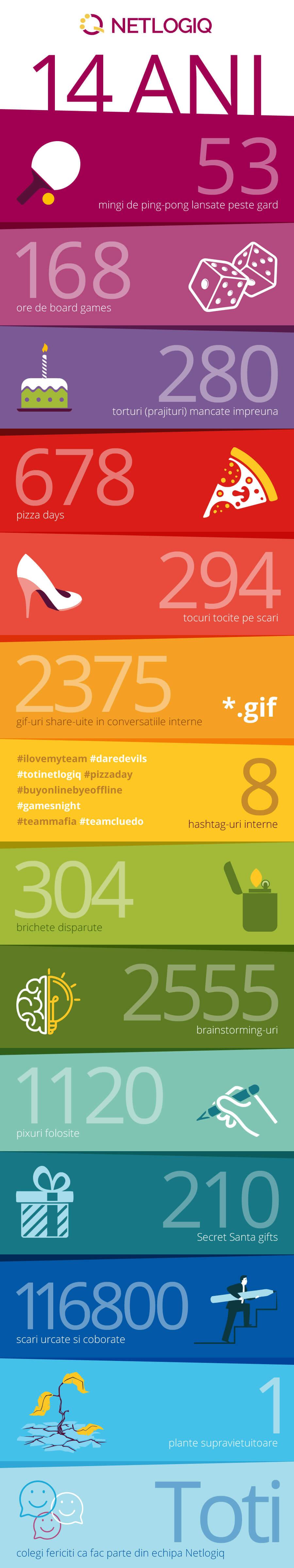 infografic-14-ani-netlogiq