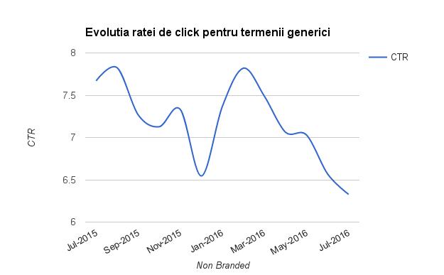 Evolutia CTR pentru termenii generici