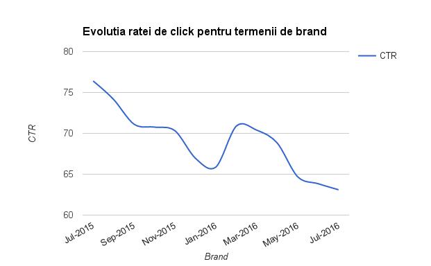 Evolutia CTR pentru termeni de brand