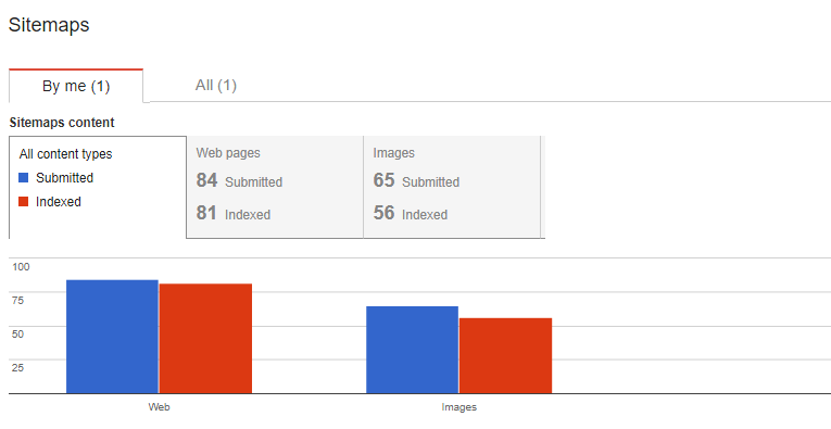 sitemap.xml search console
